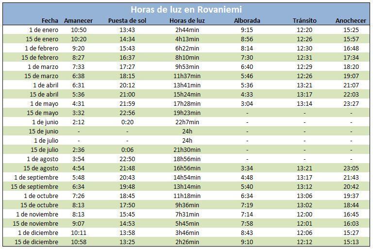 Horas de luz en Rovaniemi. Haz click en la imagen para ampliarla.