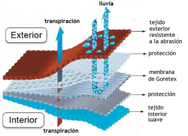 Detalle de un tejido con membrana de Goretex