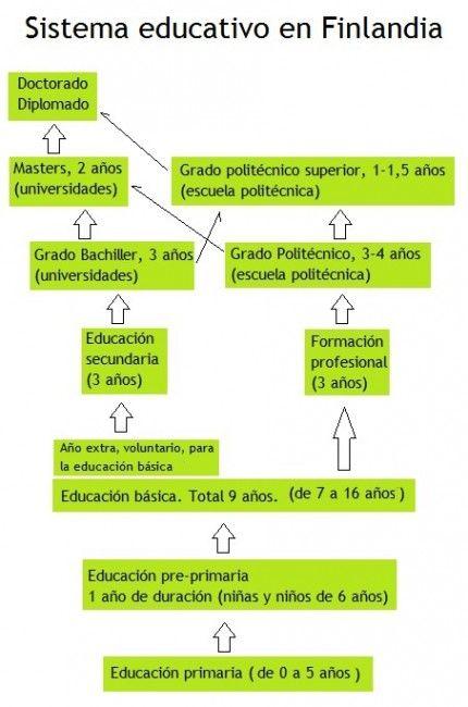 Grafíco del sistema educativo en Finlandia