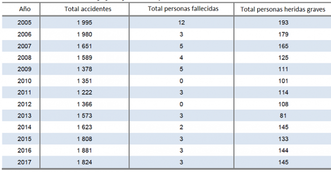 Cuadro de accidentes con alces en Finlandia entre los años 2005 y 2017