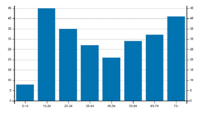 Gráfico que muestra por edad las personas muertas por accidente de trafico en Finlandia en el año 2017